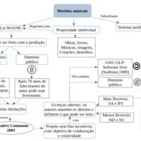 Mapa mental sobre direitos autorais